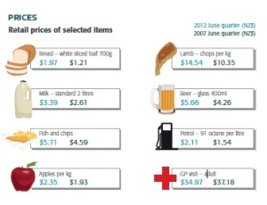 Snapshot of life in NZ_prices